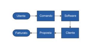 Processo aziendale del software gestionale