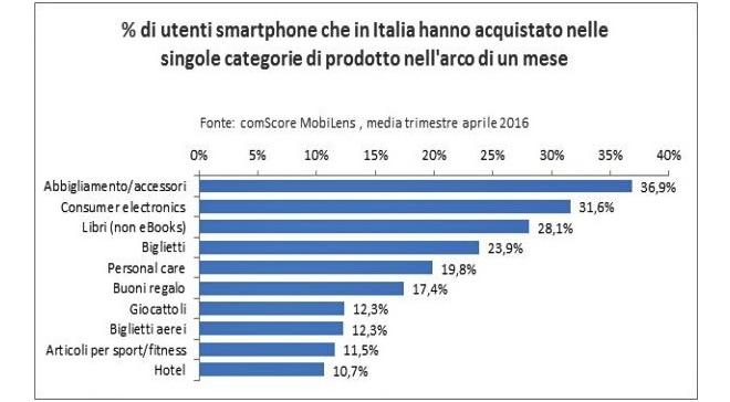 I risultati dell'indagine di comScore Mobile Advisor, in tale contesto, hanno messo in rilievo le differenze esistenti a livello di consumo degli smartphone. Sono stati esaminati al contempo quali sono le applicazioni o i browser cui si ricorre per dedicarsi agli acquisti da mobile.